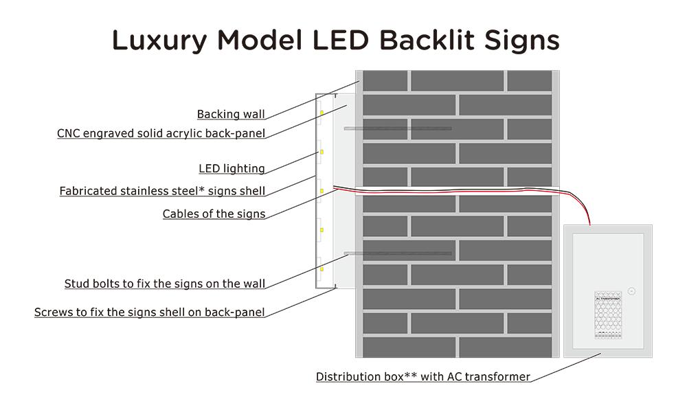 Luxury model LED backlit signs diagram