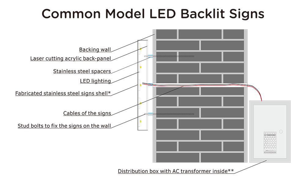 common model LED backlit signs diagram